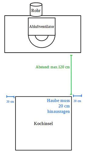 Deckenhaube