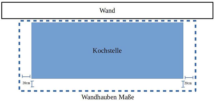 Wandhaube-masse
